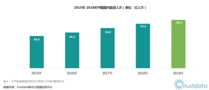 Trustdata发布《2019-2020年中国在线酒店预订